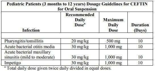 Ceftin dosage for oral suspension