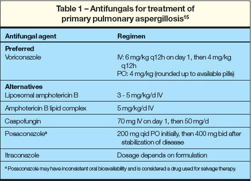 Invasive pulmonary aspergillosis antifungals