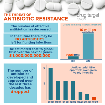 Antibiotic Drugs and Antibiotic Resistance