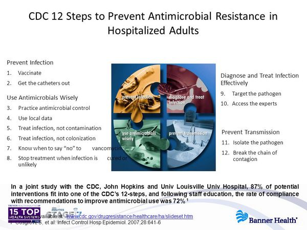 Guide to antimicrobial use in adults