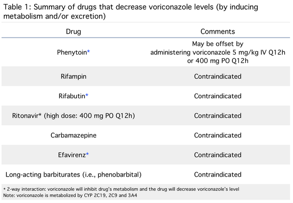 Voriconazole: Drug Interactions