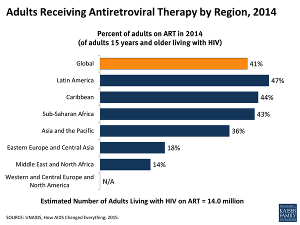 Antiretroviral Therapy in Previously Treated Adults