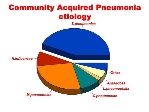 Community-Acquired Pneumonia: Etiology