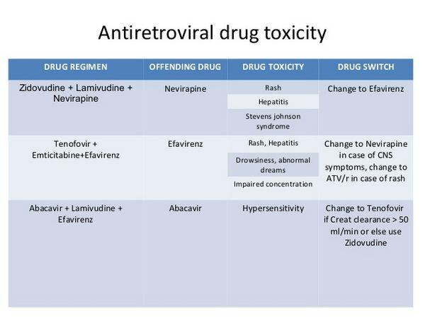 Drug Interactions Among the Antiretroviral Agents
