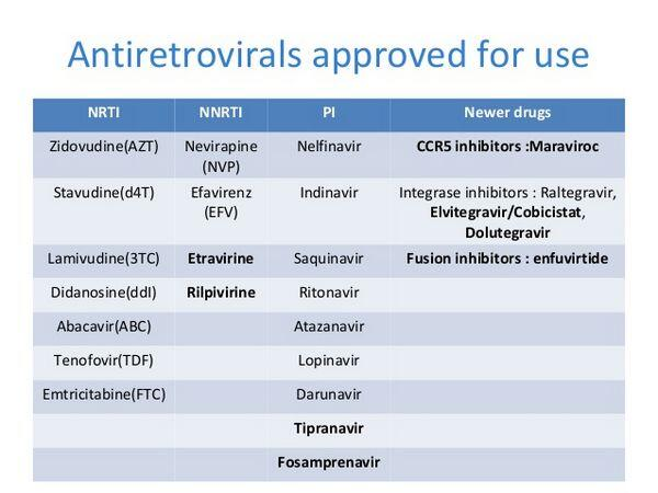 General Principles of Antiretroviral Therapy
