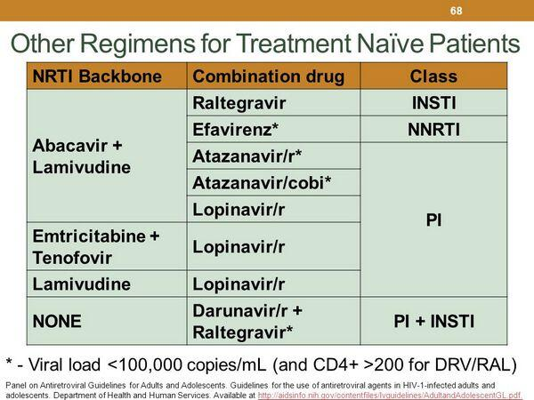 Initial Antiretroviral Therapy in Treatment-naive Adults