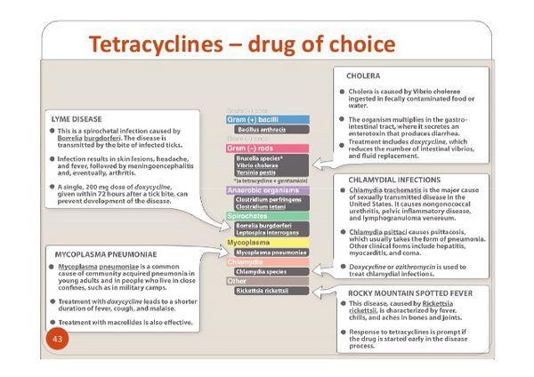 Tetracyclines Cautions