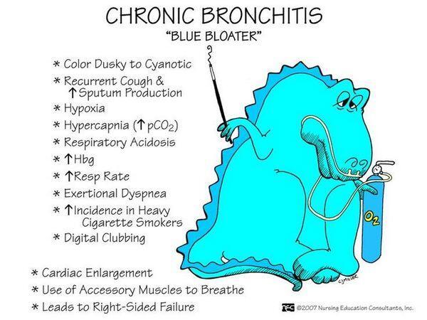 Who Gets Chronic Bronchitis?